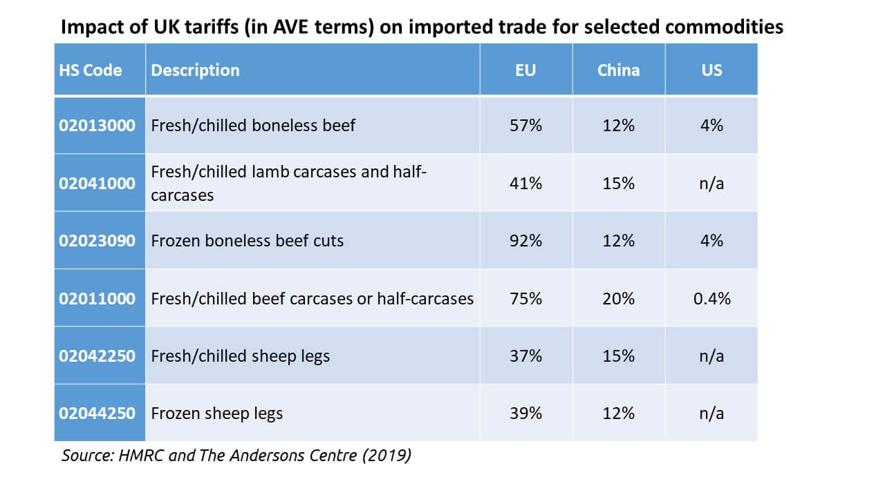 Impact of UK tariffs (in AVE terms) on imported trade for selected commodities