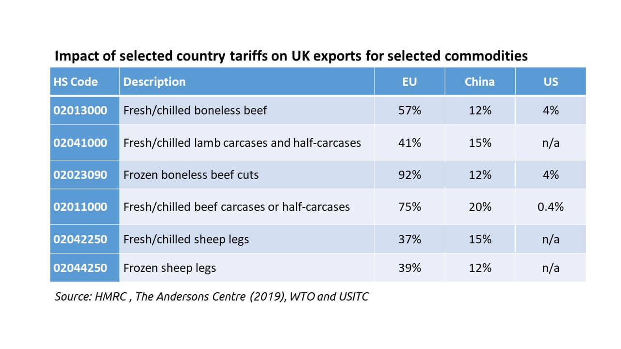 Impact of selected country tariffs on UK exports for selected commodities