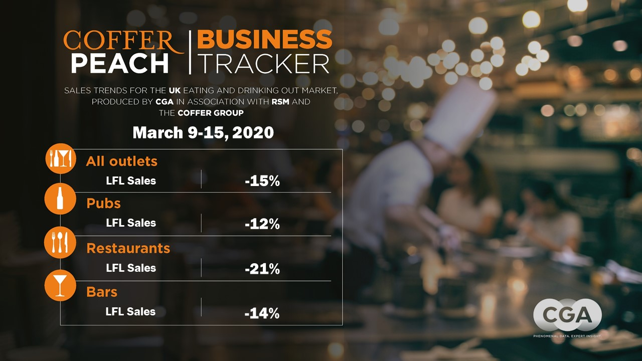 Coffer Peach Business Tracker, week ending March 15, 2020, trading figures for pub, bar and restaurant groups