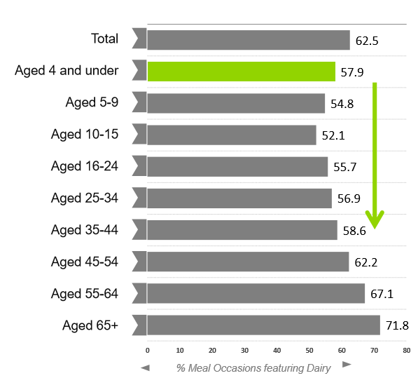 Chart showing the % of meal occasion that feature dairy by age