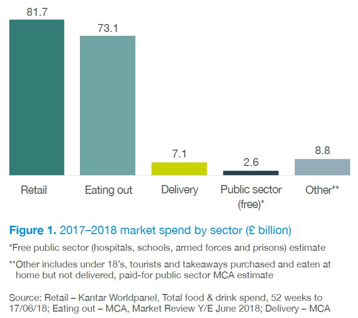 Graph showing the 2017-2018 market value of food and drink retail, eating out, food delivery, public sector and other