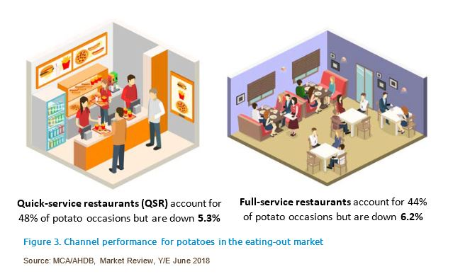 A diagram showing the performance of potatoes in quick service retail and full service restaurants year ending June 2018
