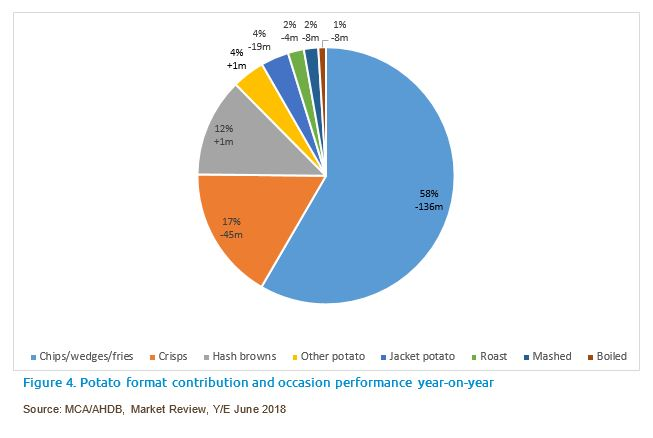 Graph to show the contribution of potato formats in the eating-out market and the occasion performance year-on-year