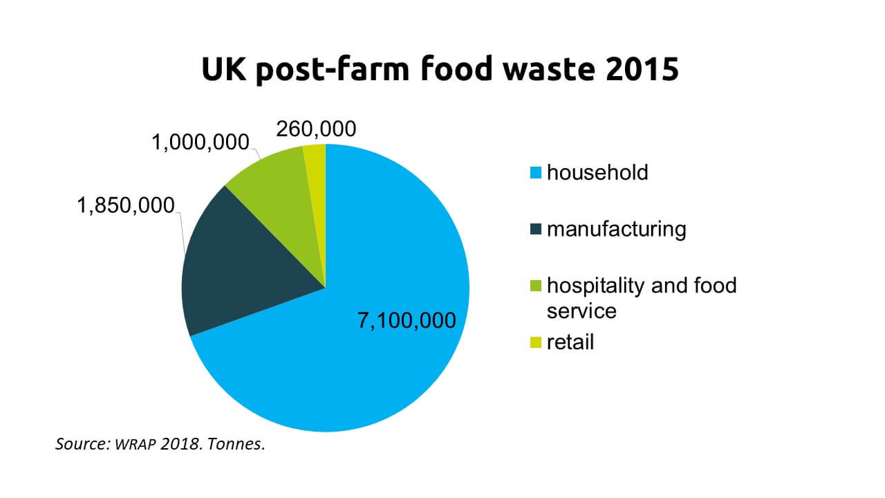 Pie chart showing where food is wasted post-farm in the UK. The majority is wasted in the home, followed by hospitality, manufacturing and retail.