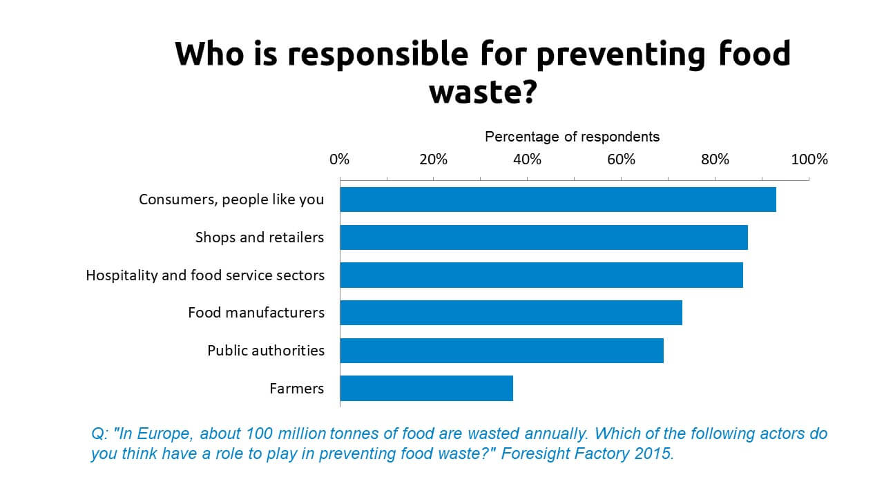 Bar chart shows who consumers think is responsible for reducing food waste. Other consumers come top, followed by retailers, hospitality and food service, manufacturers, authorities and farmers