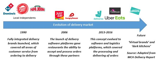 Timeline showing the evolution of technology for the food delivery market