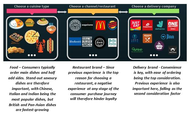 Flow of consumer decision process when deciding what food delivery to have