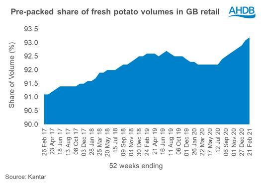 Voorverpakte aardappelen