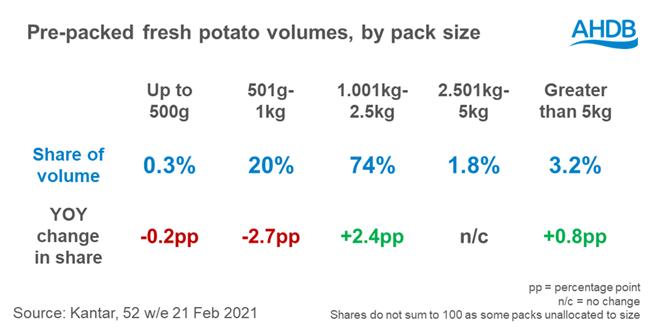 Afbeelding% 202% 20% 20Aardappelen% 20voorverpakt