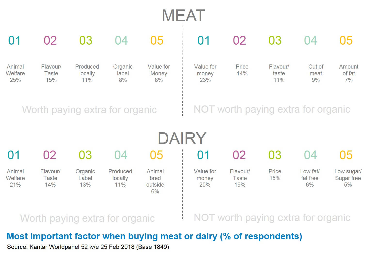 Image of most important factors considered when buying meat or dairy products