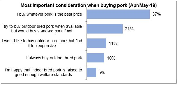 Graph showing the top considerations when buying pork