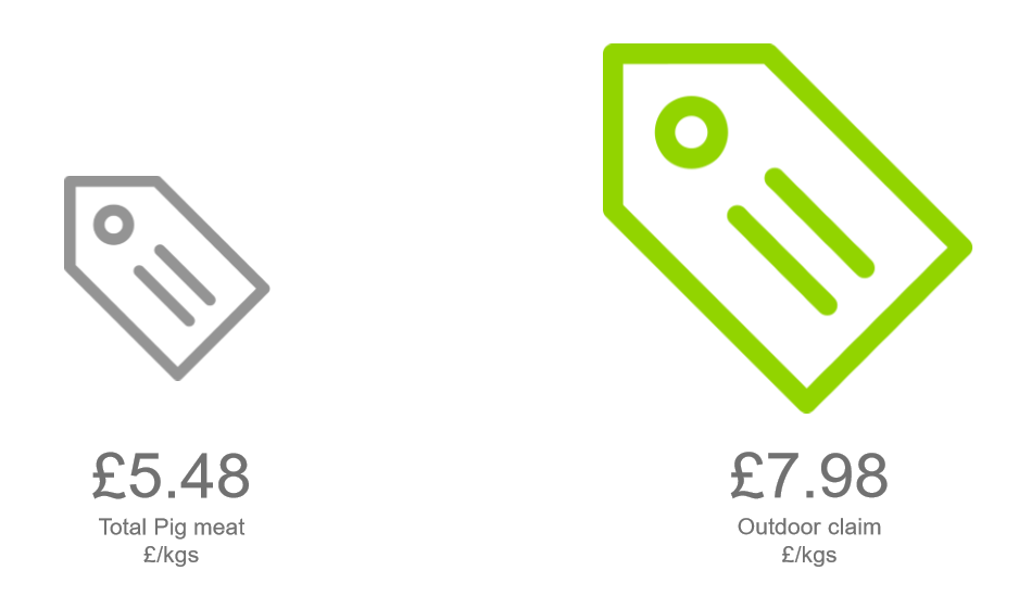 Infographic showing the average price of total pig meat (£5.48) versus outdoor claimed (£7.98)