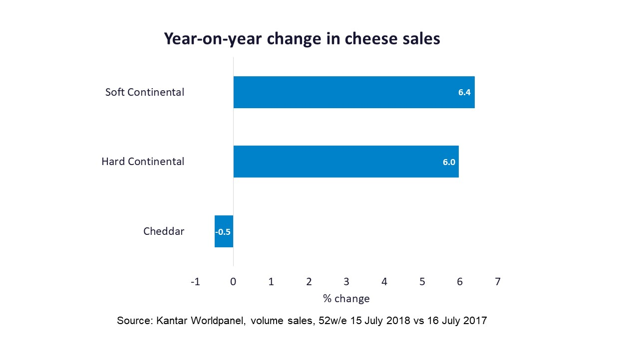 Graph showing year-on-year change in cheese sales between 2017 and 2018