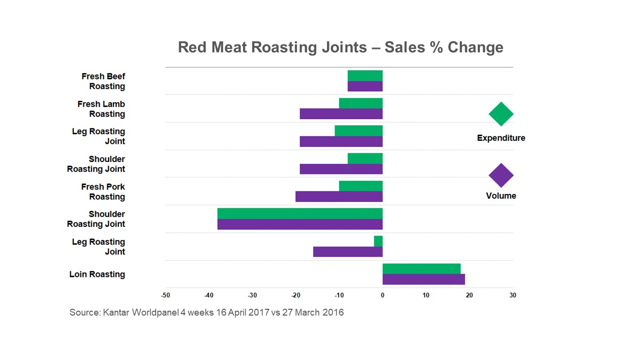 Chart showing loin roasting joints are the only red meat joint to have increased volume and value sales last Easter