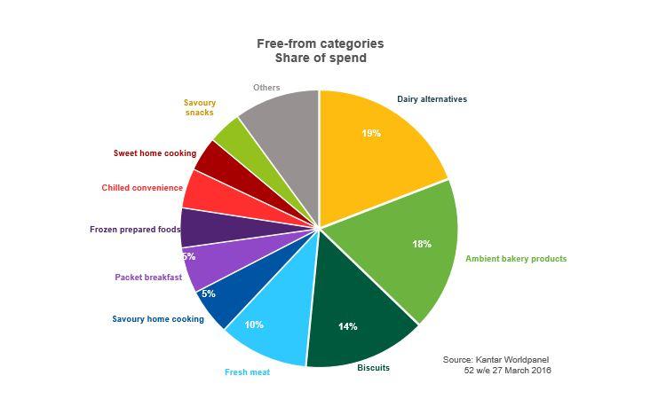 dairy free diet statistics