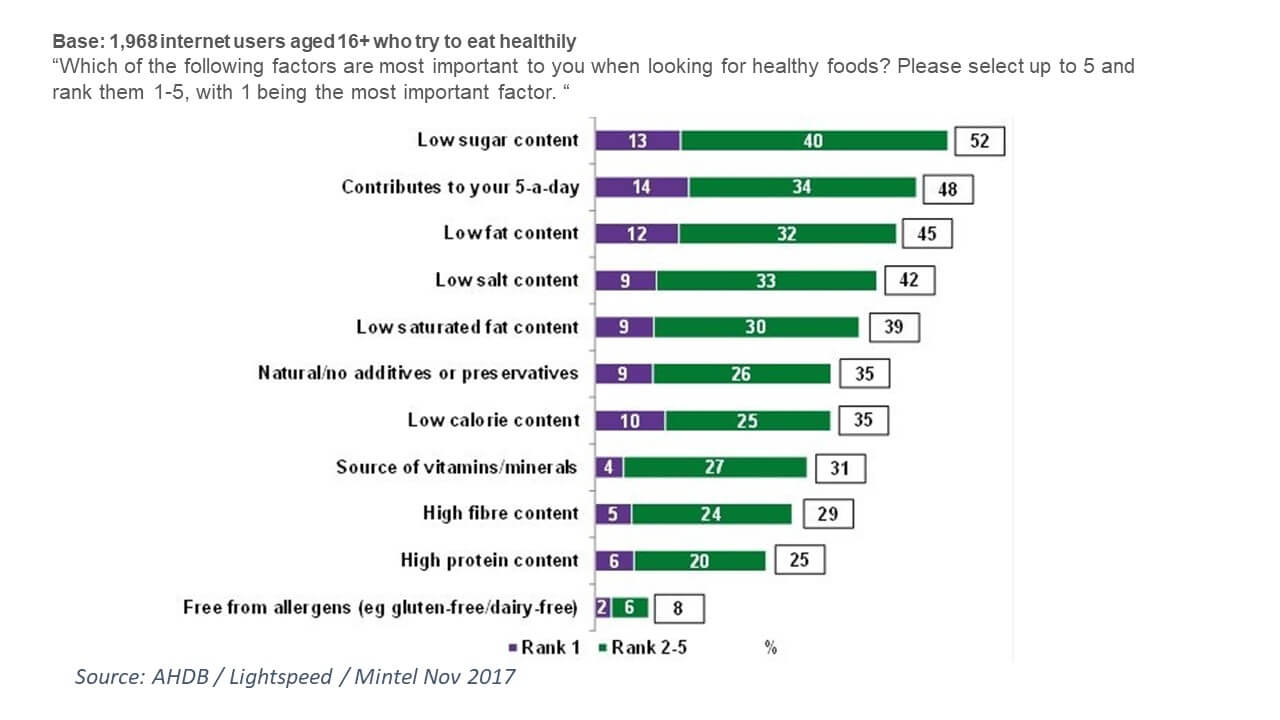 Chart showing consumers want 'healthy foods' to be low in sugar, low in fat, and contribute to 5 a day