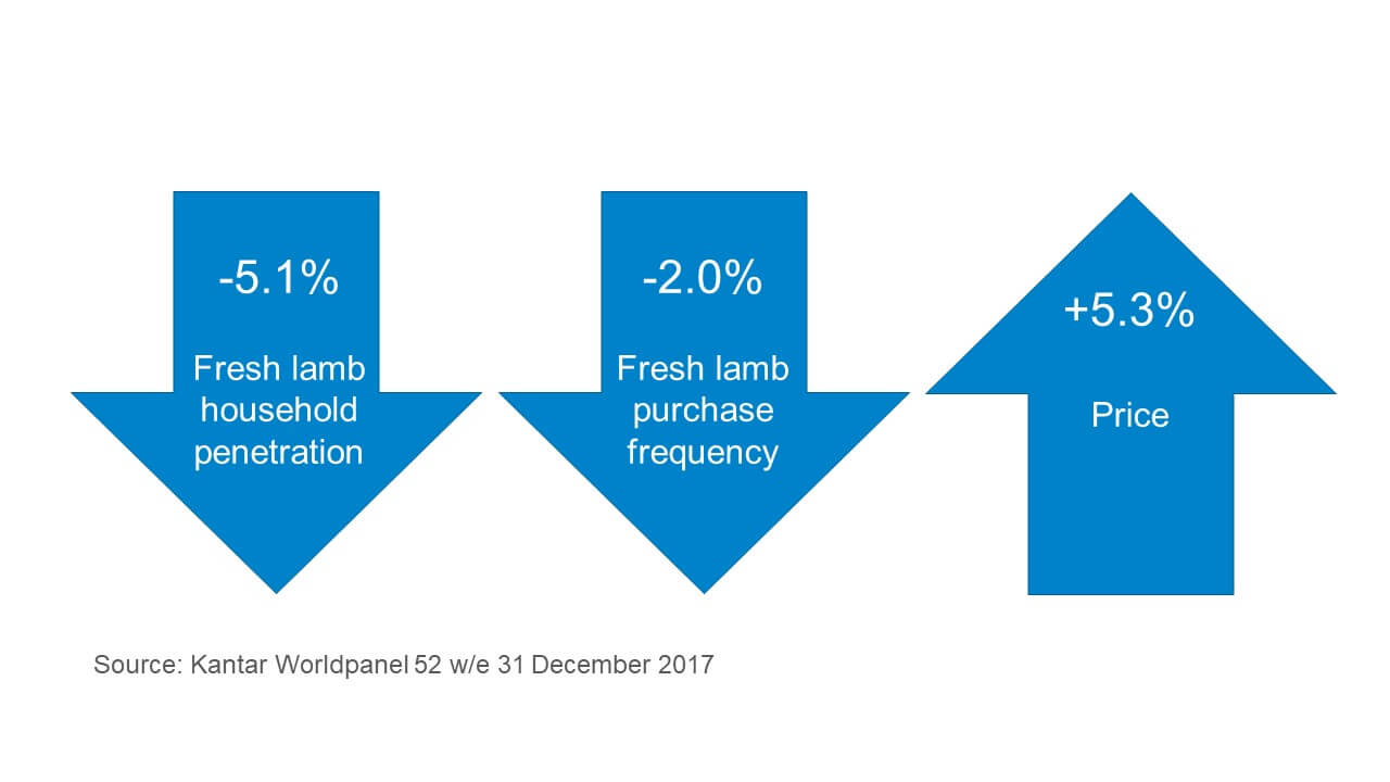 Image showing fresh lamb household penetration and purchase frequency are down, while price is up 5% YOY