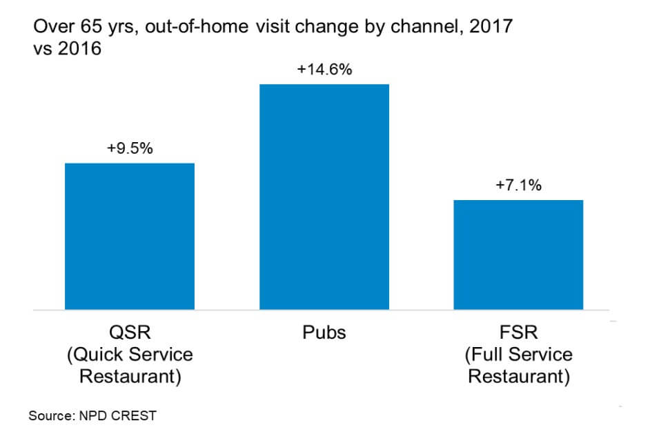 Chart showing consumers aged 65+ visited pubs 14.6%, quick service restaurants 9.5% more, and full service restaurants 7.1% more year on year in 2017