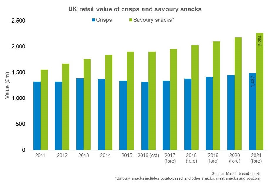 Chart showing value of savoury snacks market is forecast to grow faster than crisps until 2021