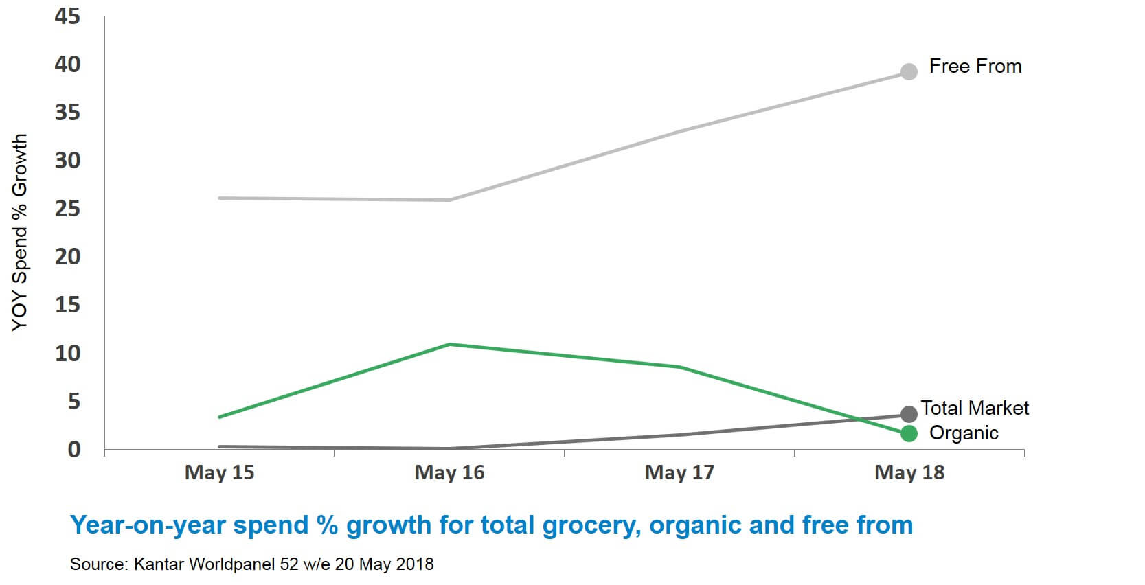 Graph of year-on-year spend percentage growth for total grocery, free from and organic