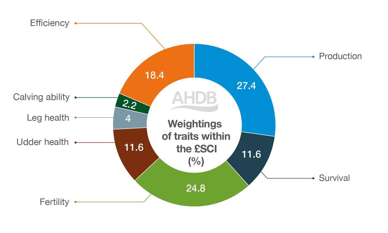 Weightings of £SCI-(Spring-Calving-Index)