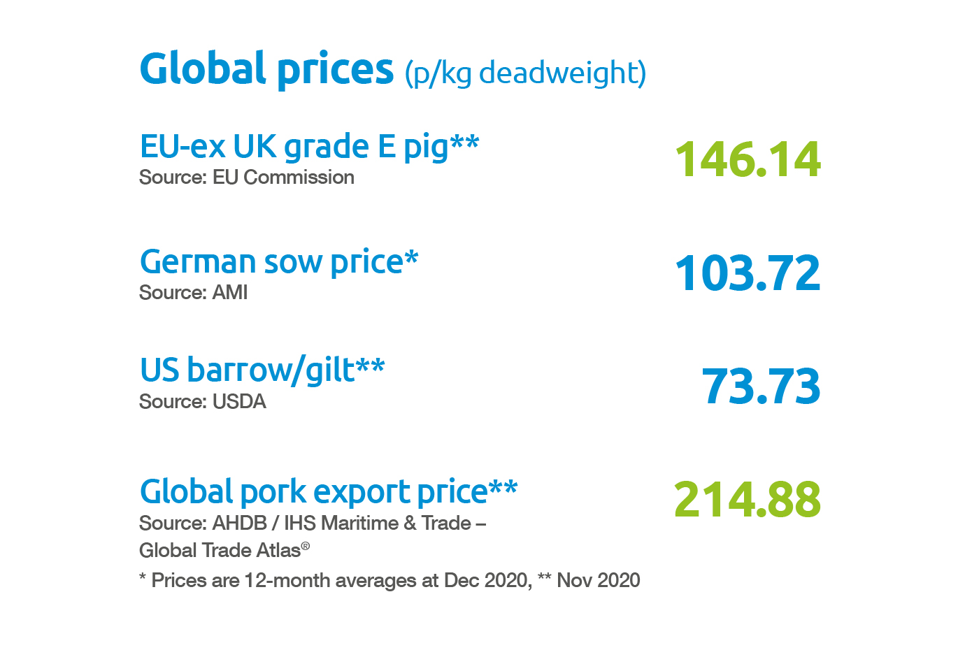 Pork global prices