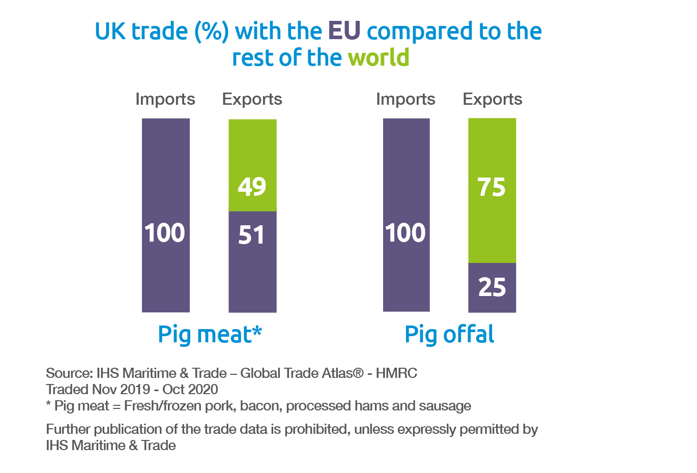 Pork UK trade EU