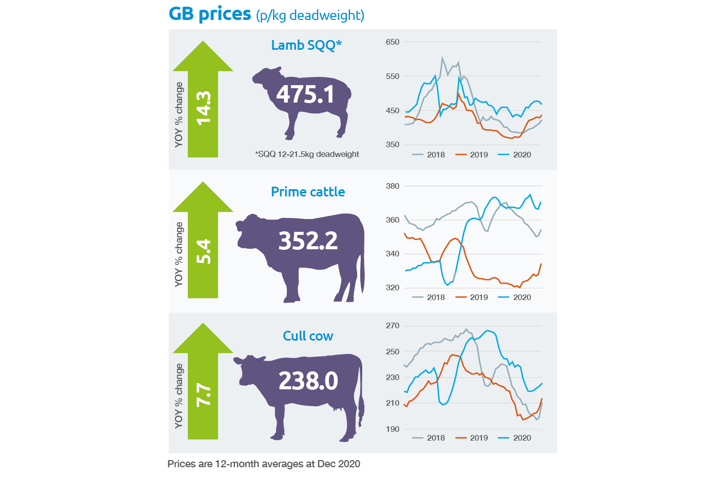 Beef and lamb GB prices