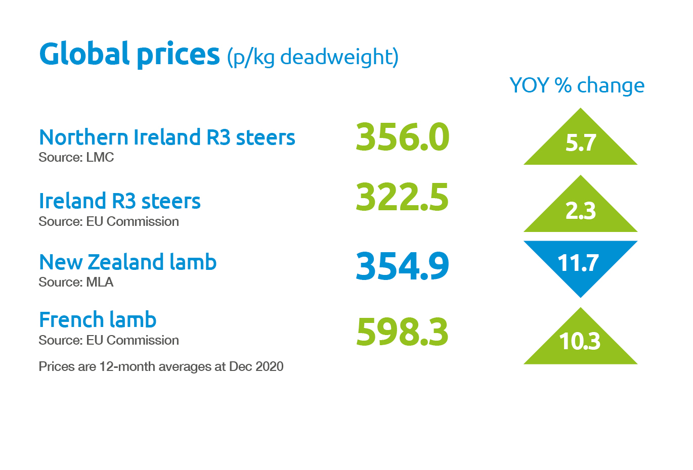 Beef and lamb global prices