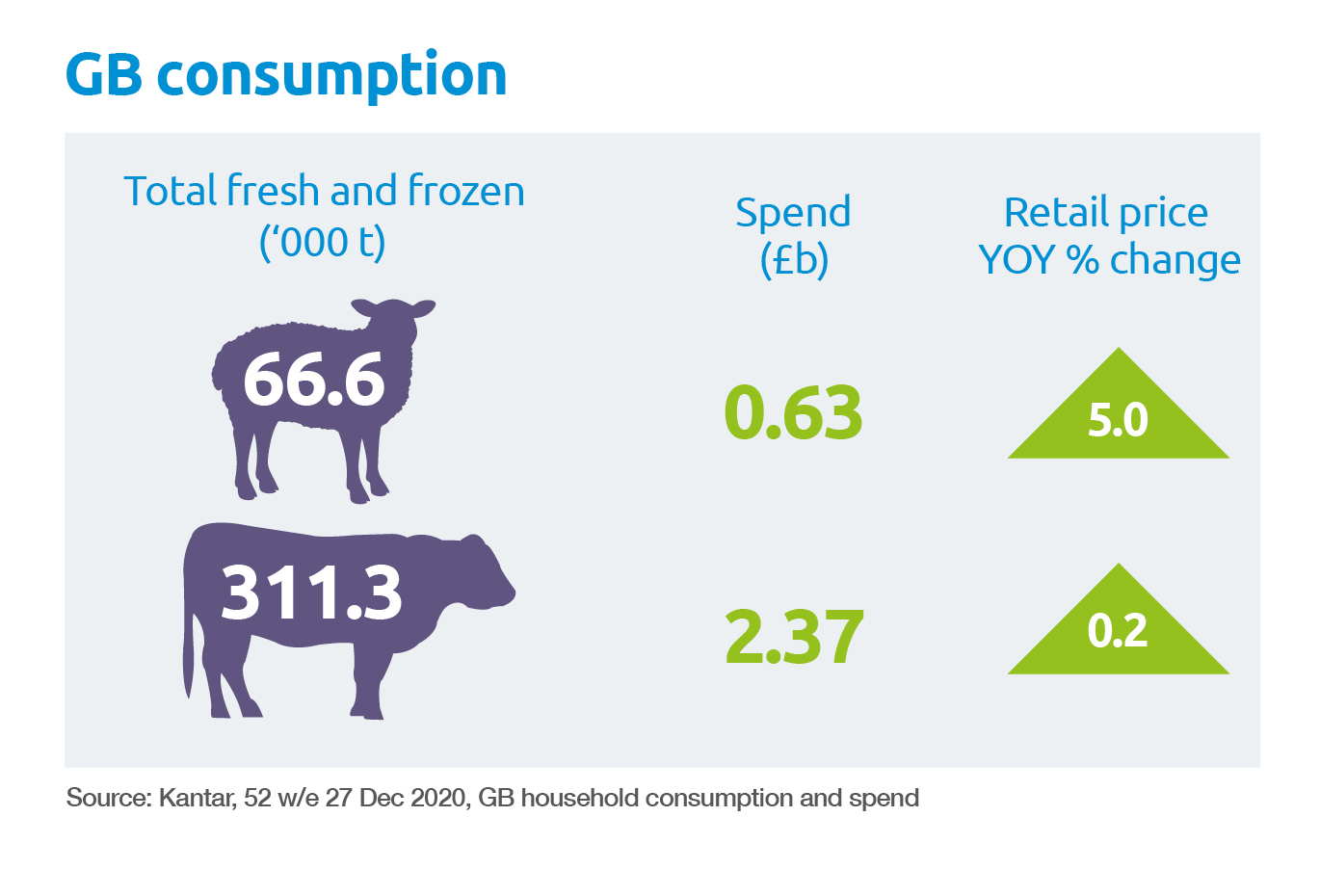 Beef and lamb GB consumption
