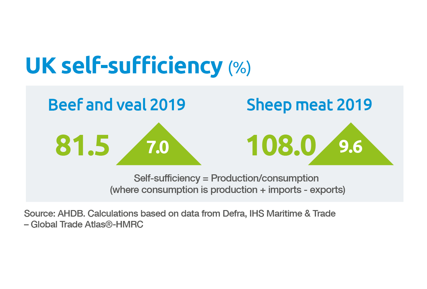 Beef and lamb UK self sufficiency
