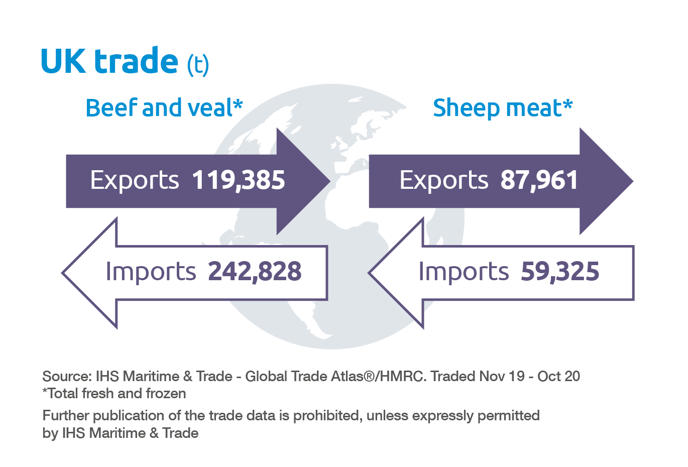 Beef and lamb UK trade