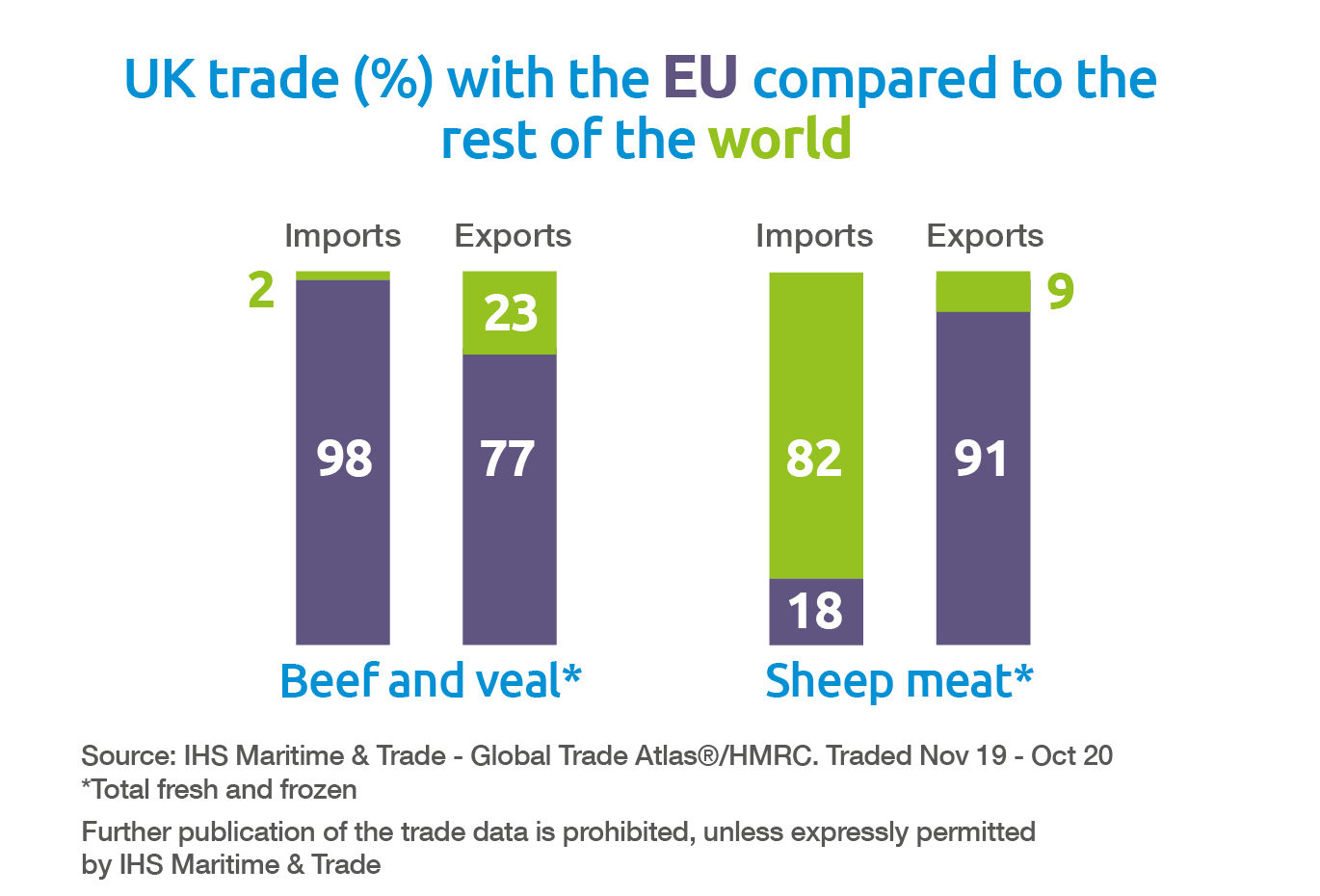 Beef and lamb UK trade EU