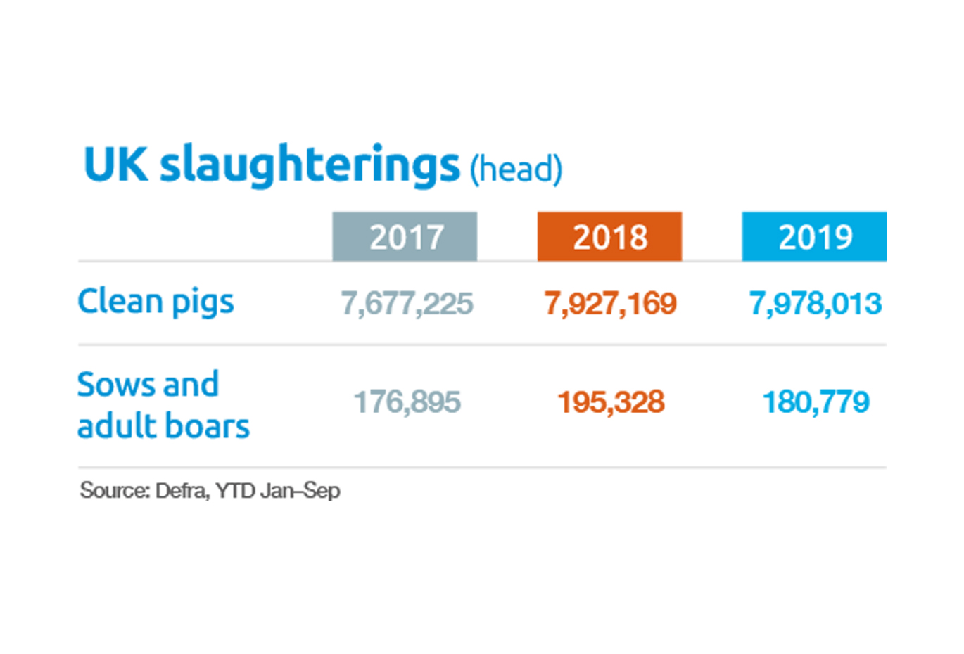 UK slaughterings