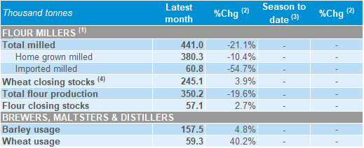 UK human and industrial cereal usage | AHDB