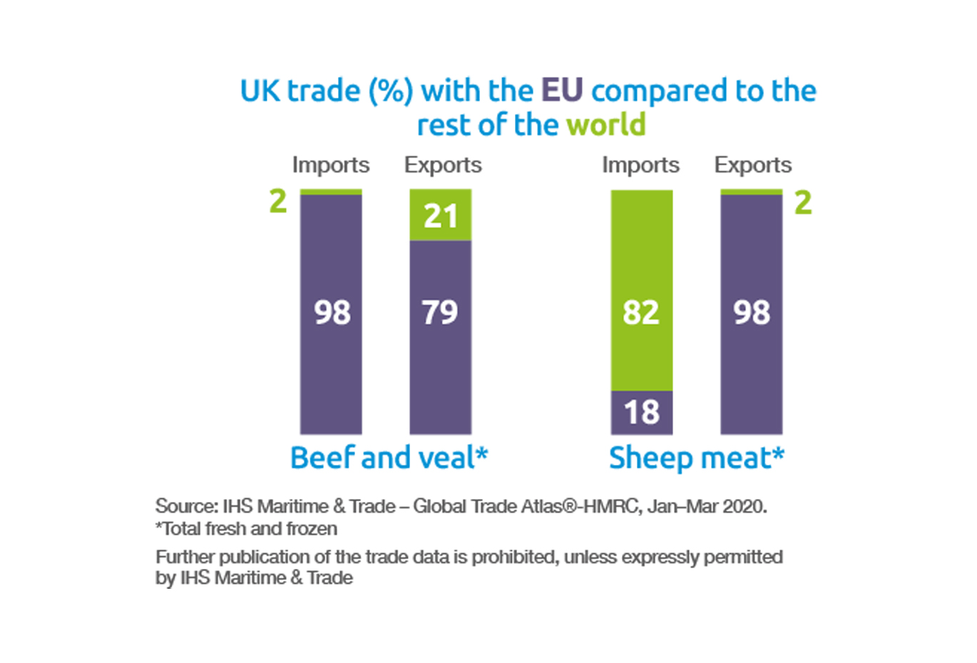 UK trade (%) with the EU compared to the rest of the world
