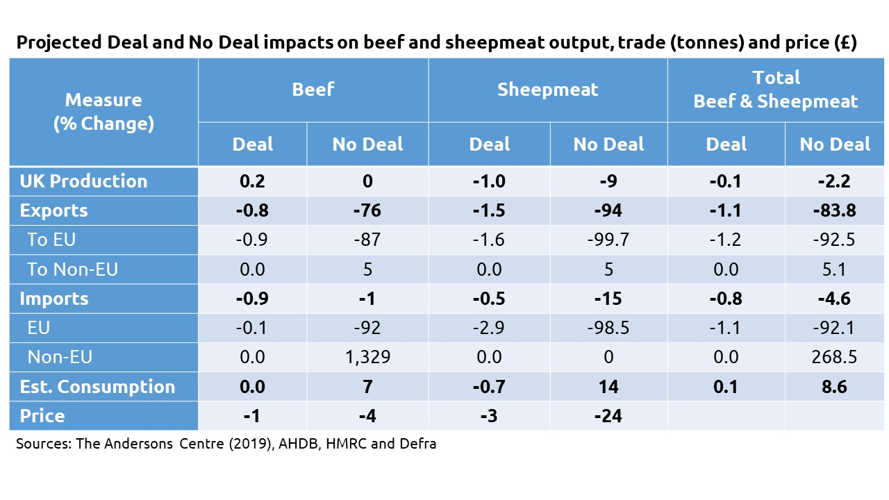 Projected Deal and No Deal impacts on Beef and Sheepmeat output, trade and price