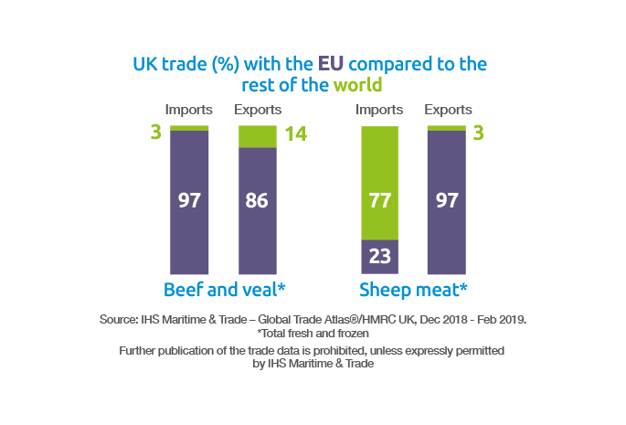UK trade with the EU compared to the rest of the world