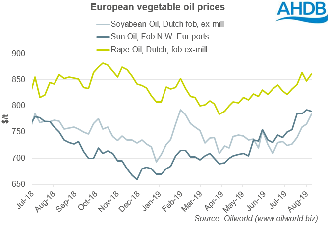 Further rapeseed price support from biodiesel tariffs: Grain