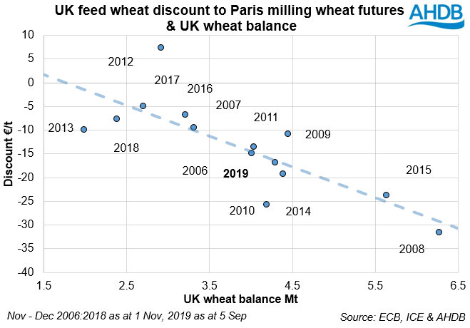 Brexit, Forex and Supply, Where are UK Futures? Grain Market