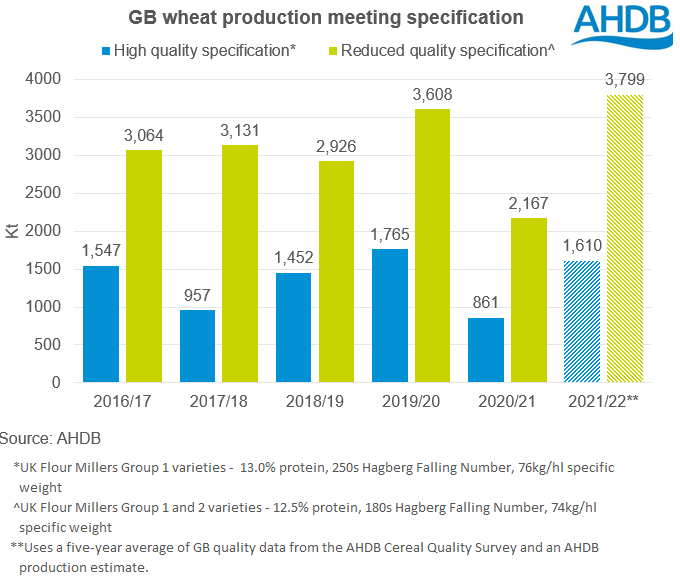 27%20July%202021%20Wheat%20quality%20production-2.PNG