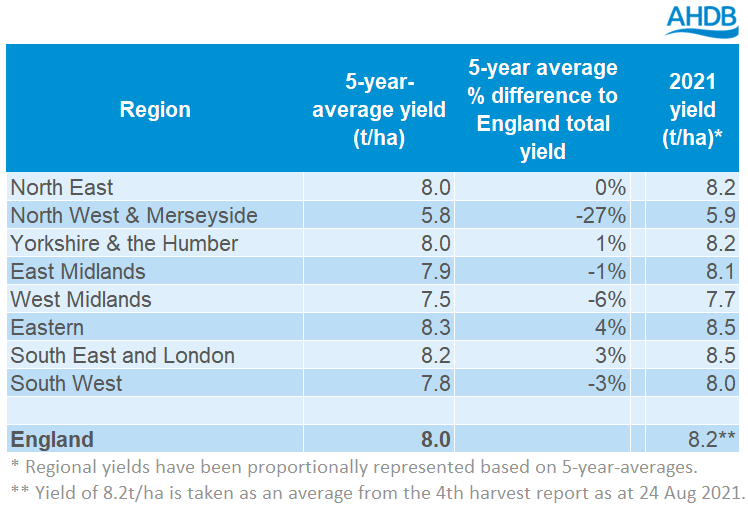 table%201%20yield%2001%2009%202021-1.PNG