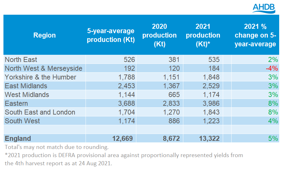 table%202%20production%2001%2009%202021.PNG