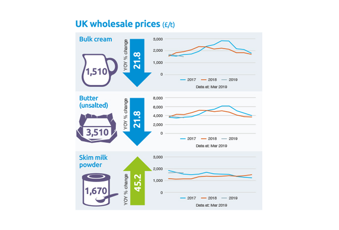 UK wholesale prices