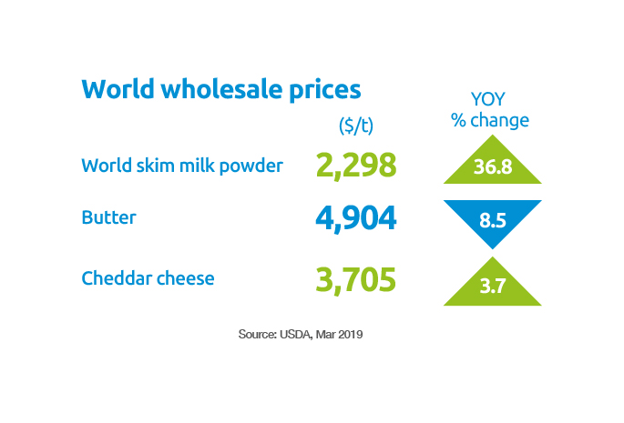 World wholesale prices