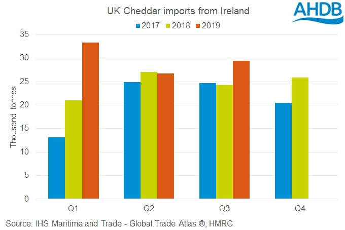 graph showing the UK's imports of Cheddar from Ireland