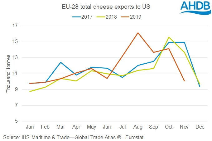 Graph showing monthly EU-28 cheese exports to the US