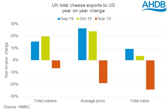 graph showing the year on year change in UK cheese exports to the US for September, October and November 2019