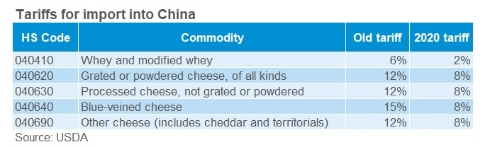 Table showing China's reductions to import tariffs for a selection of whey and cheese products