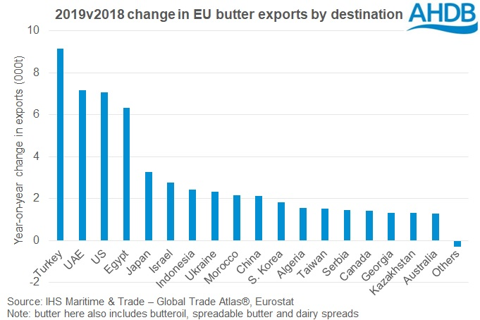 graph of 2018 v 2019 change in EU butter exports by destination